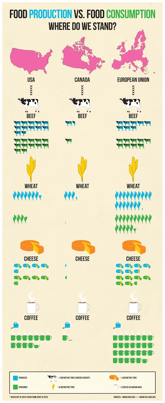 Food Production vs Food Consumption